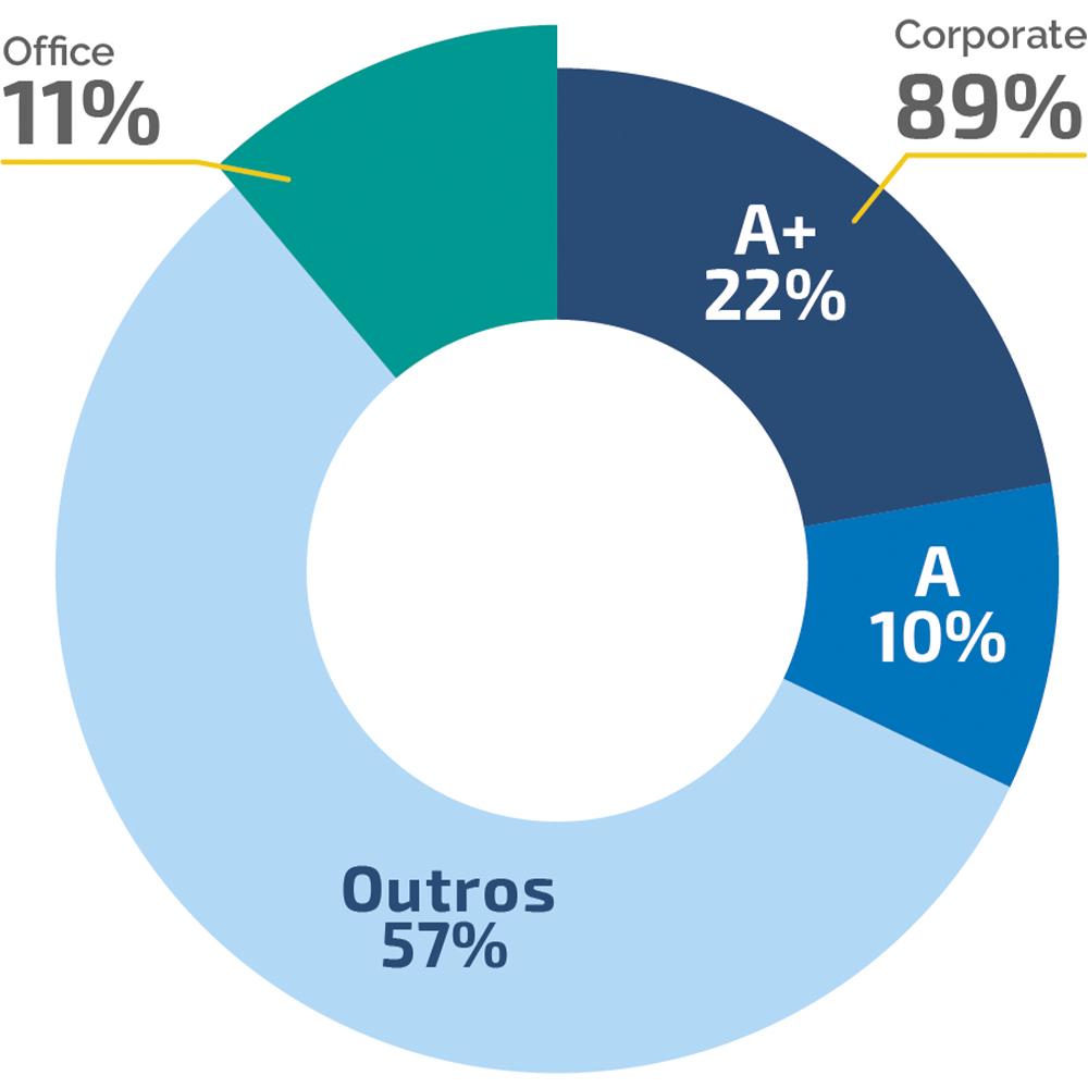 Gráfico - Mercado de Escritórios - Chácara Santo Antônio