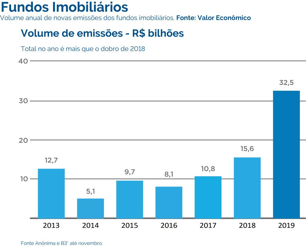 GRÁFICO 1 - Volume de emissões - R$ bilhões